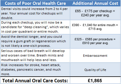 Dental Costs